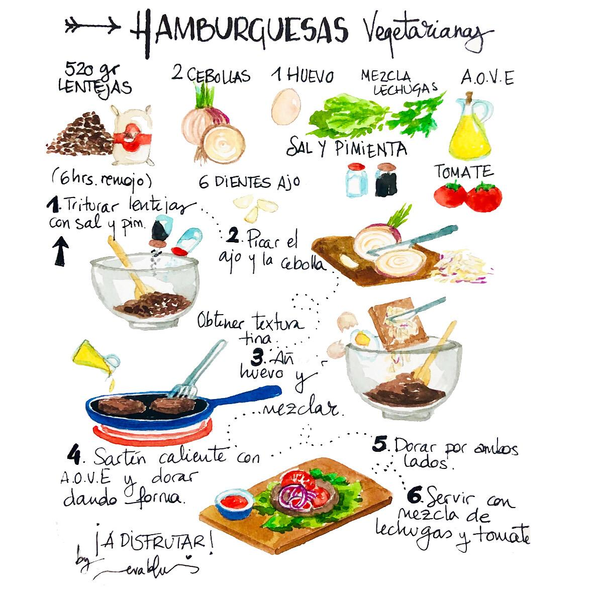 Ilustración receta hamburguesas vegetales de @evablue