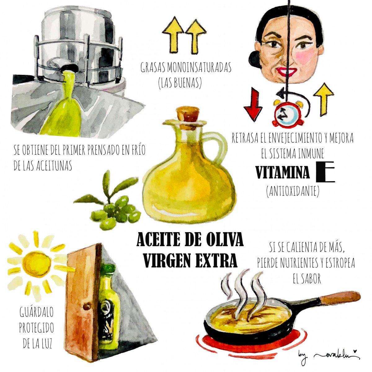 Ilustración aceite de oliva de @evablue